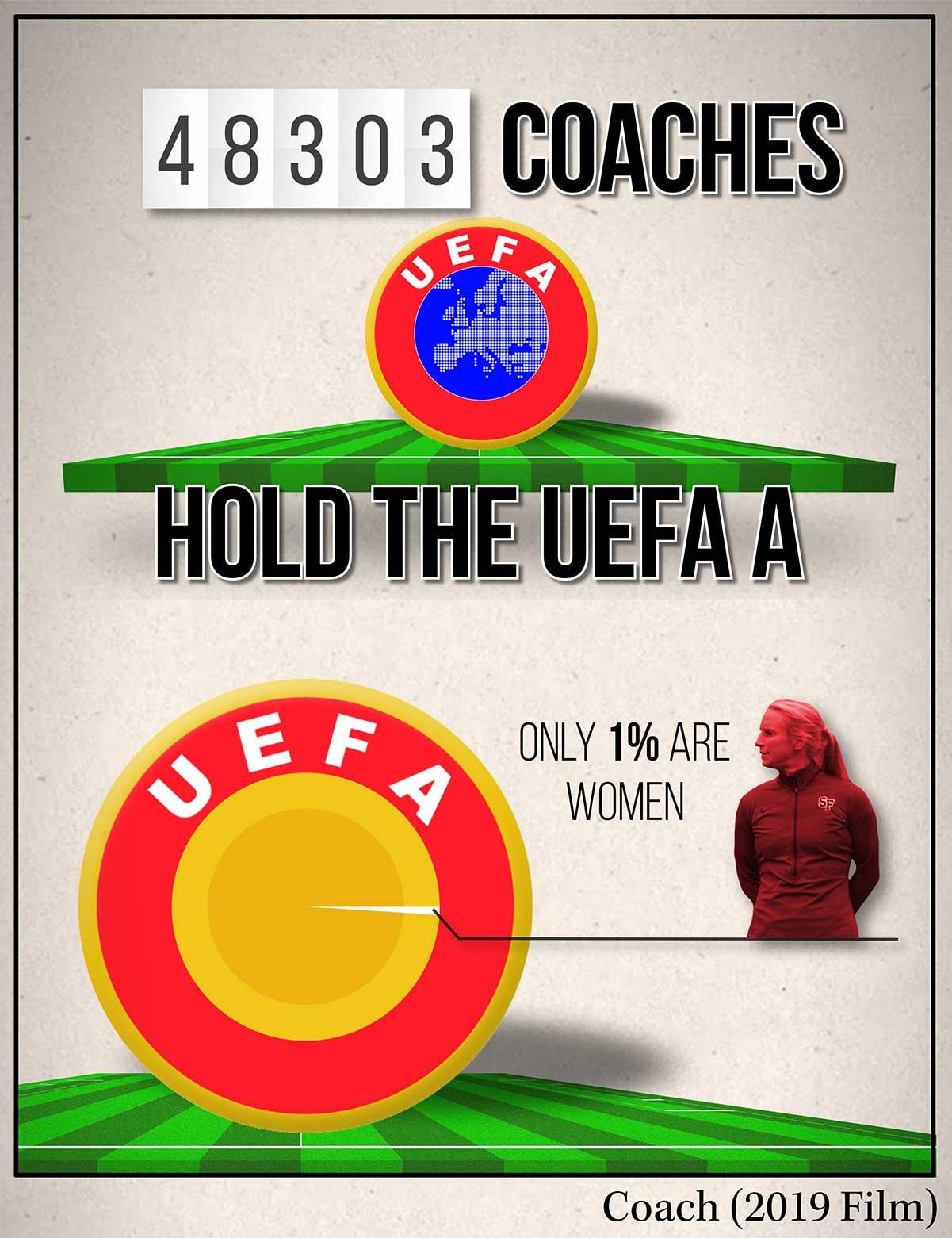 uefa womens coaches