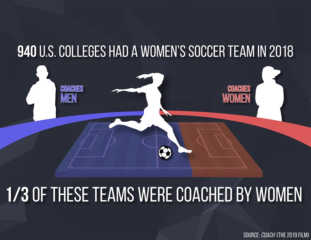 ncaa womens soccer coaches