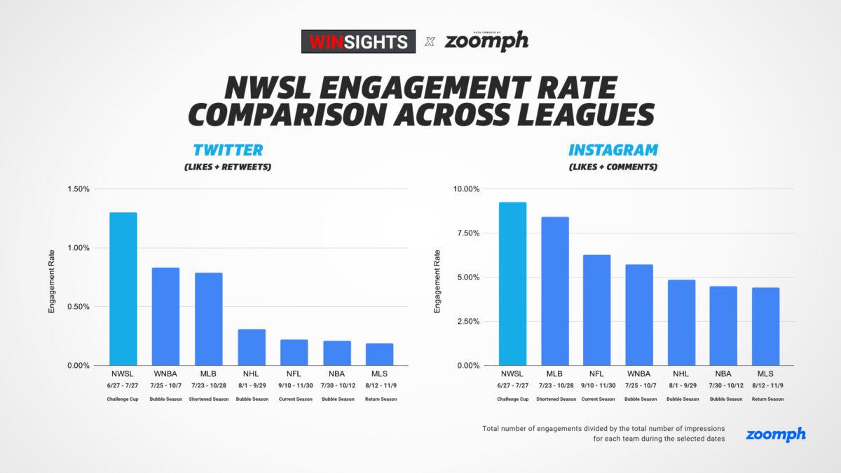 nwsl social media