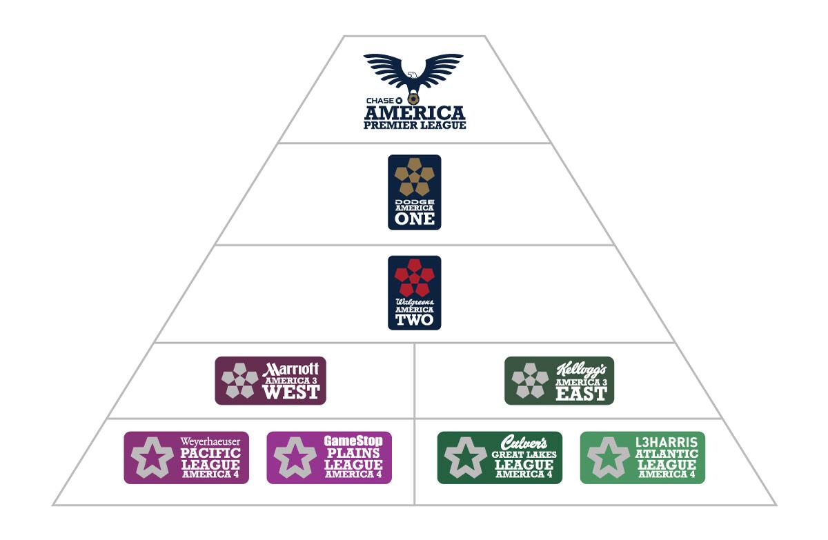 america league pyramic